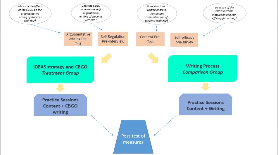 self regulated learning dissertation